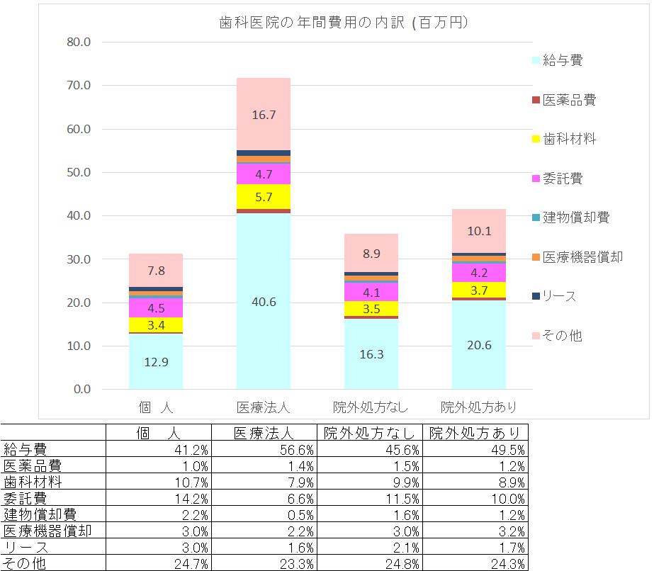 %e6%ad%af%e7%a7%91%e5%8c%bb%e9%99%a2%e8%b2%bb%e7%94%a8%e6%af%94%e7%8e%87