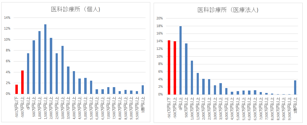 %e5%8c%bb%e7%a7%91%e8%a8%ba%e7%99%82%e6%89%80%e6%90%8d%e7%9b%8a
