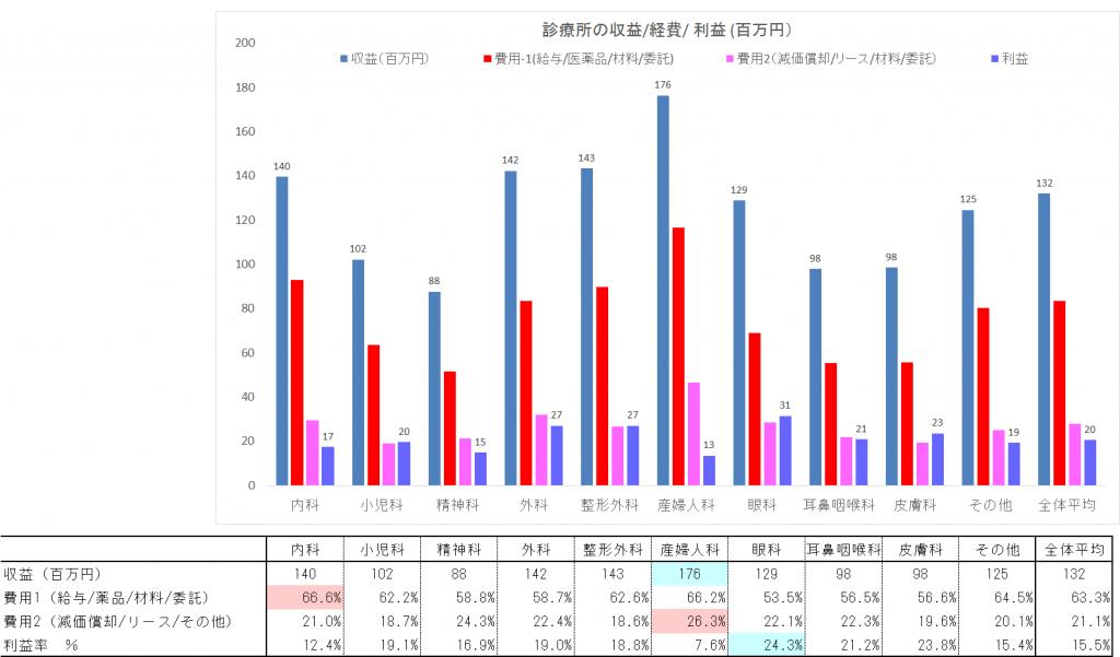 %e8%a8%ba%e7%99%82%e6%89%80%ef%bc%88%e5%8f%8e%e7%9b%8a%e8%b2%bb%e7%94%a8%ef%bc%89